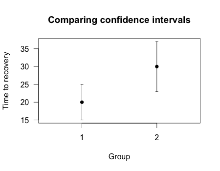 Two group means plotted with overlapping confidence intervals